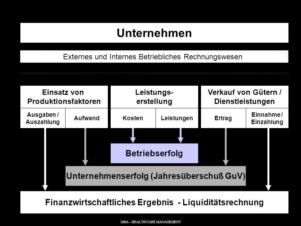 Unternehmen Betriebserfolg Unternehmenserfolg (Jahresüberschuß GuV)