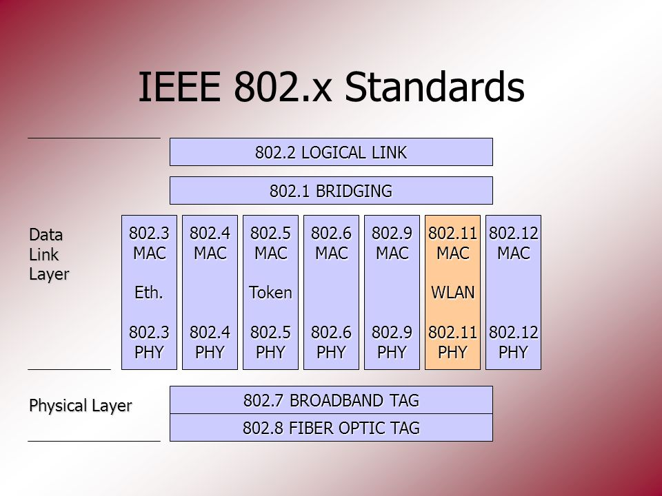 IEEE 802.x Standards 802.7 BROADBAND TAG 802.8 FIBER OPTIC TAG