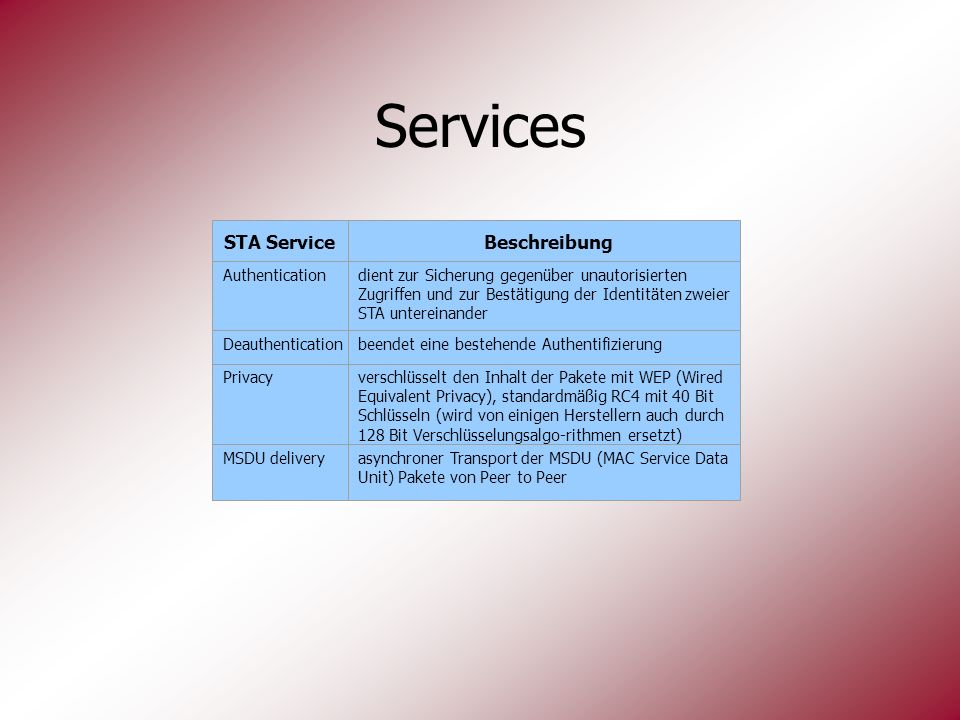 Services STA Service Beschreibung Privacy MSDU delivery Authentication