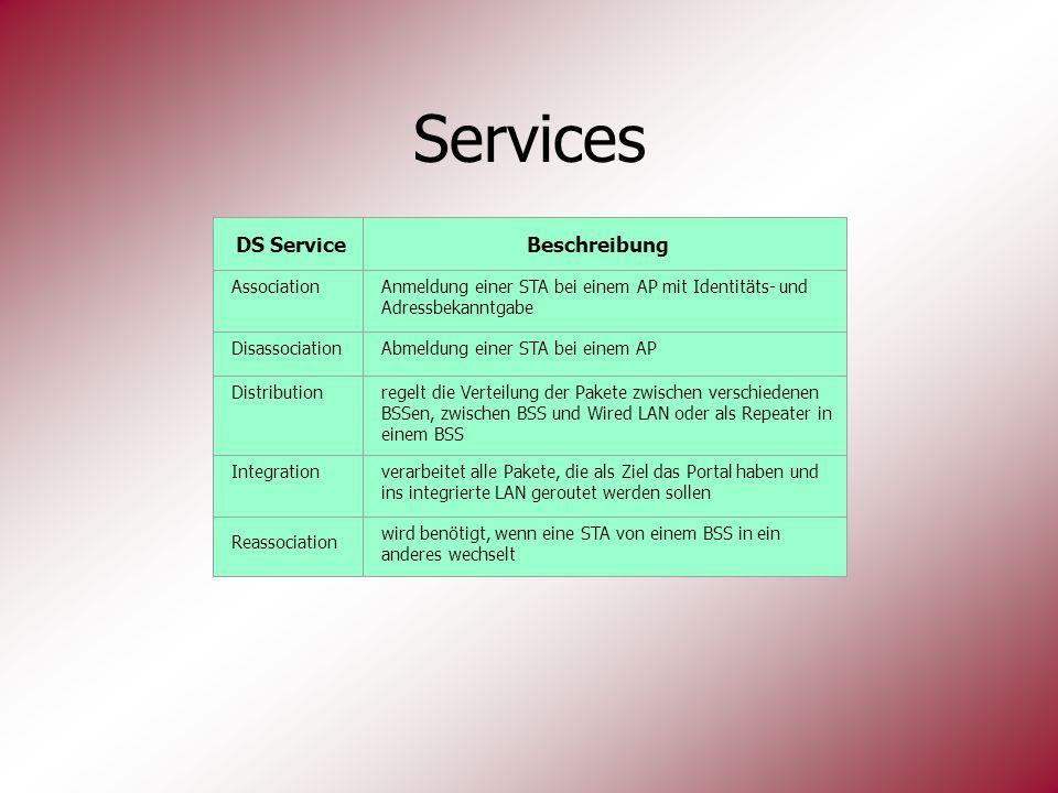 Services DS Service Beschreibung Association