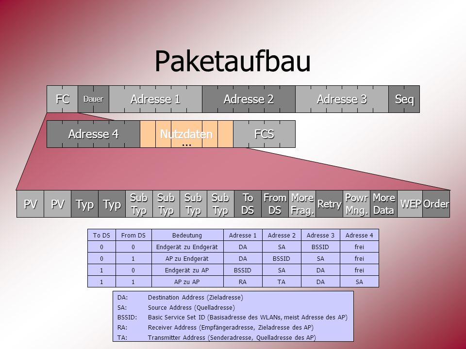 Paketaufbau FC Adresse 1 Adresse 2 Adresse 3 Seq Adresse 4 Nutzdaten