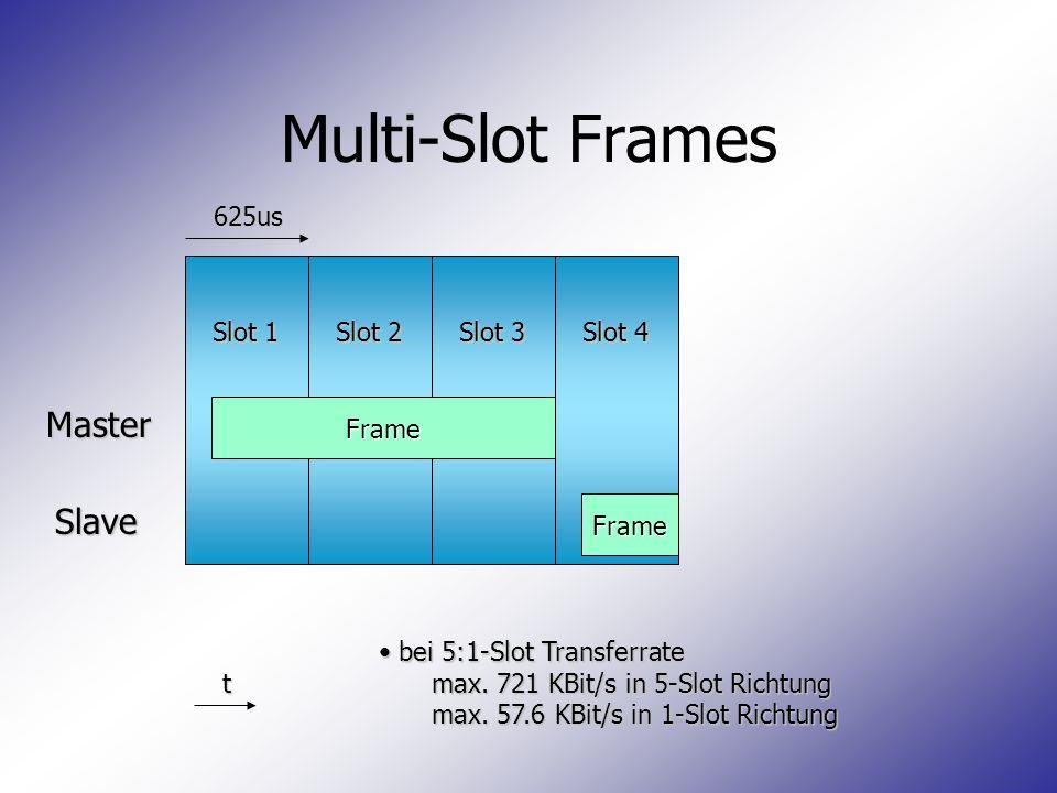 Multi-Slot Frames Master Slave 625us Slot 1 Slot 2 Slot 3 Slot 4 Frame