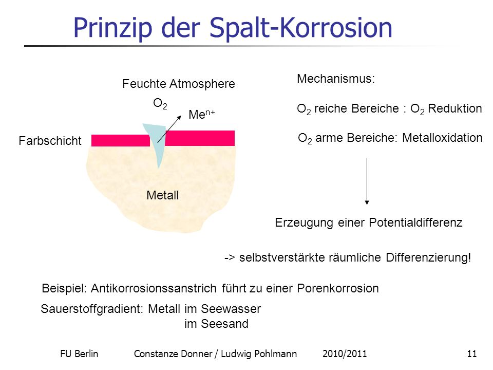 Prinzip der Spalt-Korrosion