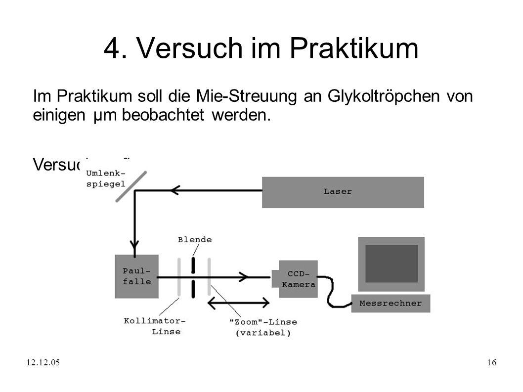 4. Versuch im Praktikum Im Praktikum soll die Mie-Streuung an Glykoltröpchen von einigen μm beobachtet werden.