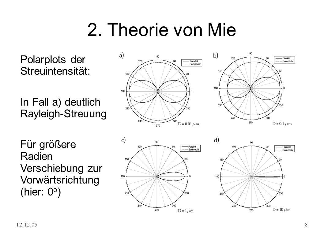 2. Theorie von Mie Polarplots der Streuintensität: