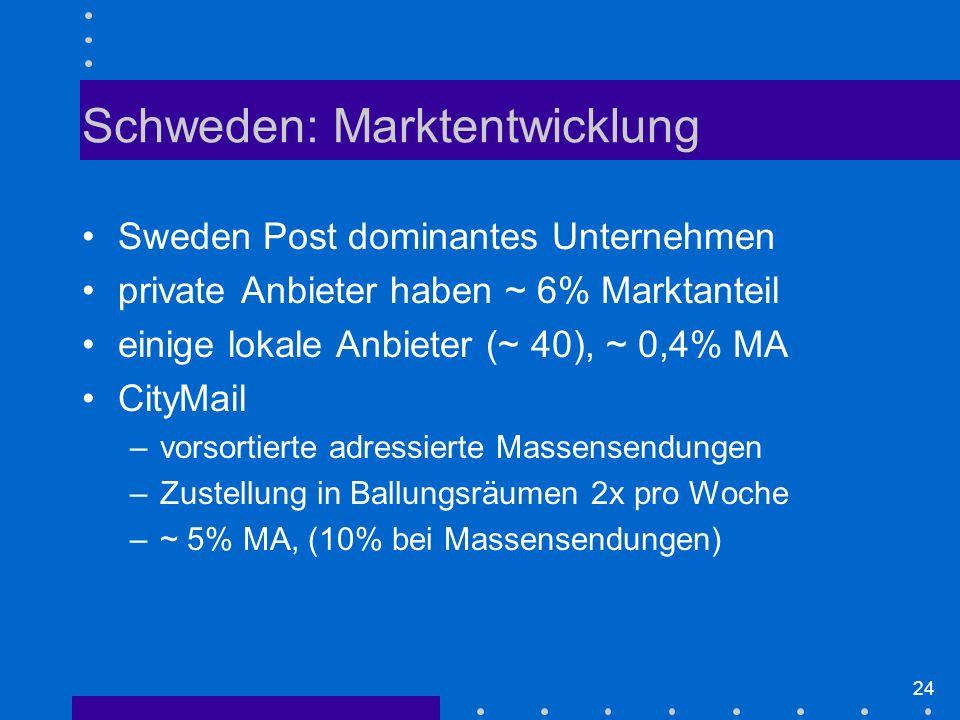 Schweden: Marktentwicklung