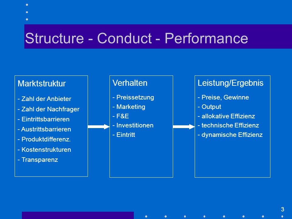 Structure - Conduct - Performance