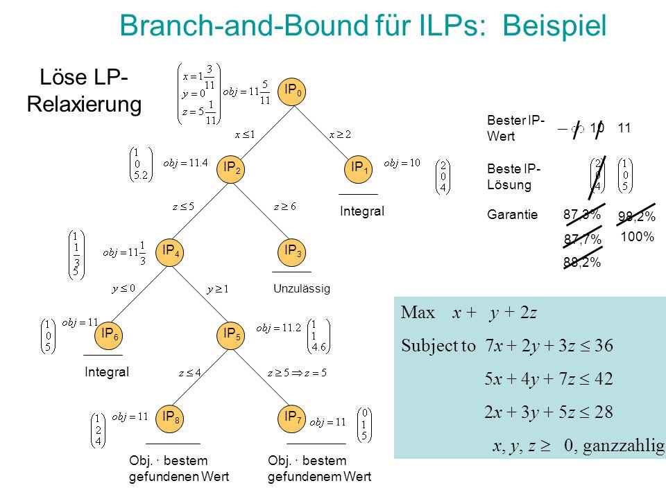 Branch-and-Bound für ILPs: Beispiel