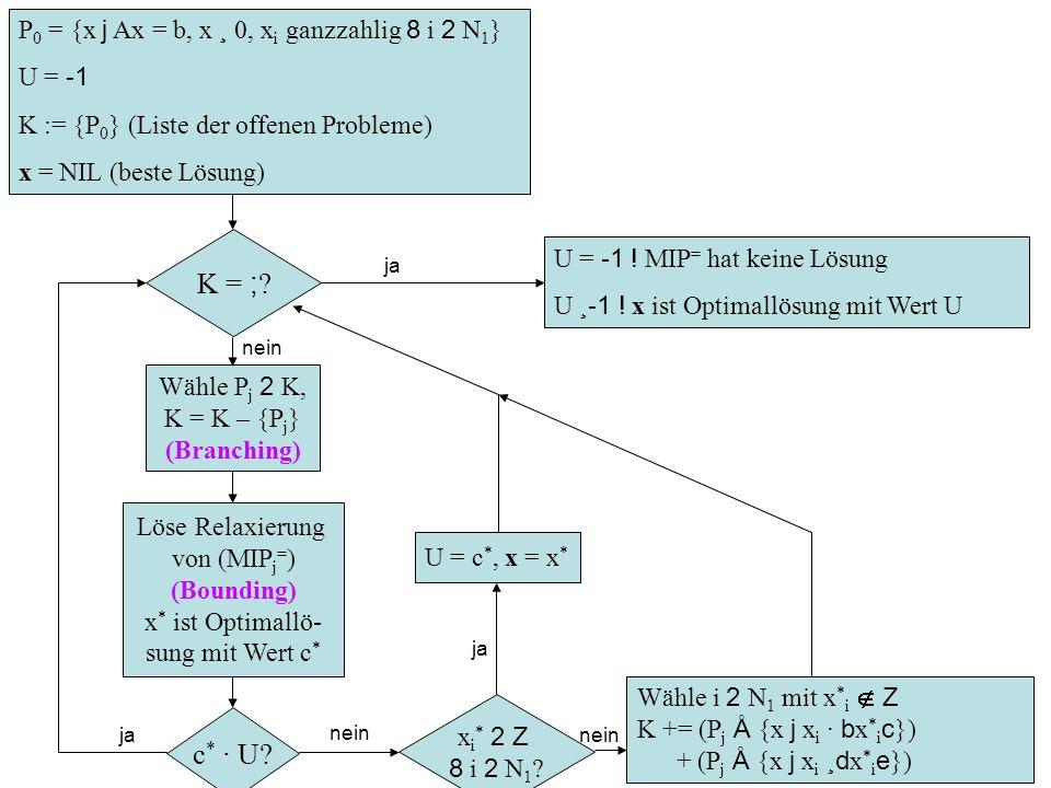K = ; c* · U P0 = {x j Ax = b, x ¸ 0, xi ganzzahlig 8 i 2 N1} U = -1