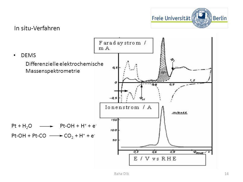 In situ-Verfahren DEMS Differenzielle elektrochemische