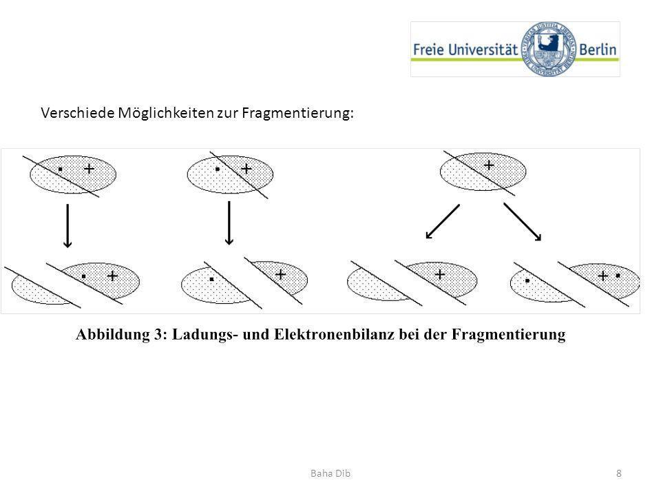 Verschiede Möglichkeiten zur Fragmentierung: