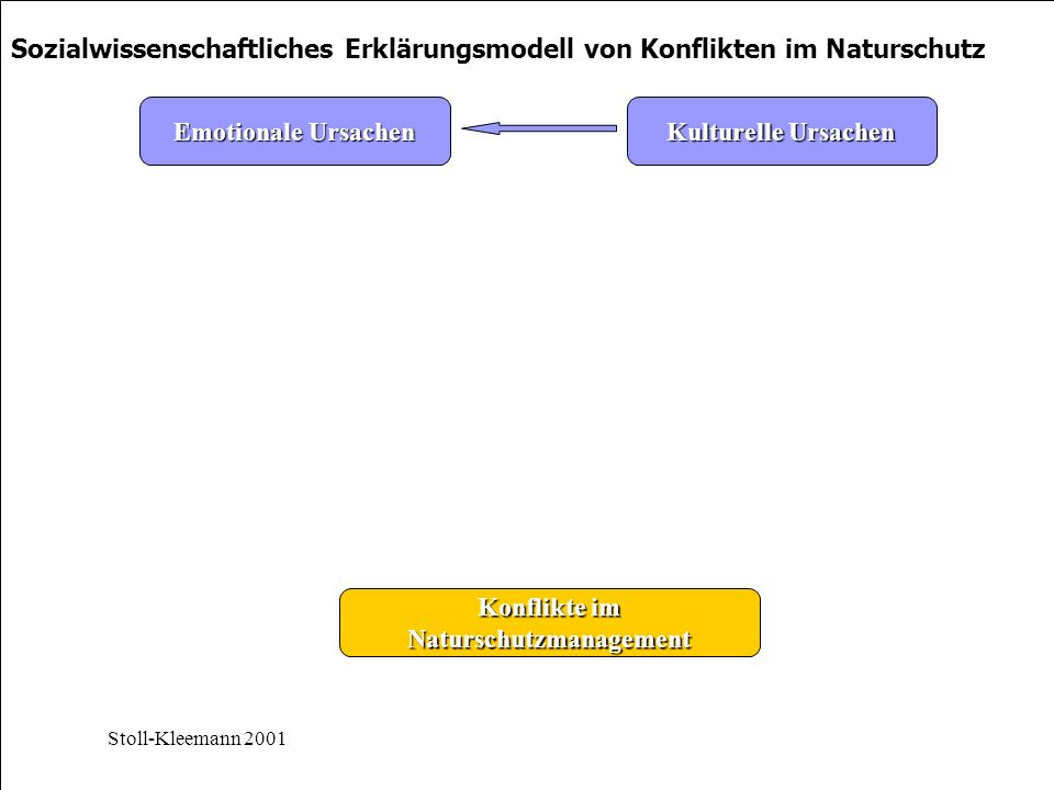 Naturschutzmanagement