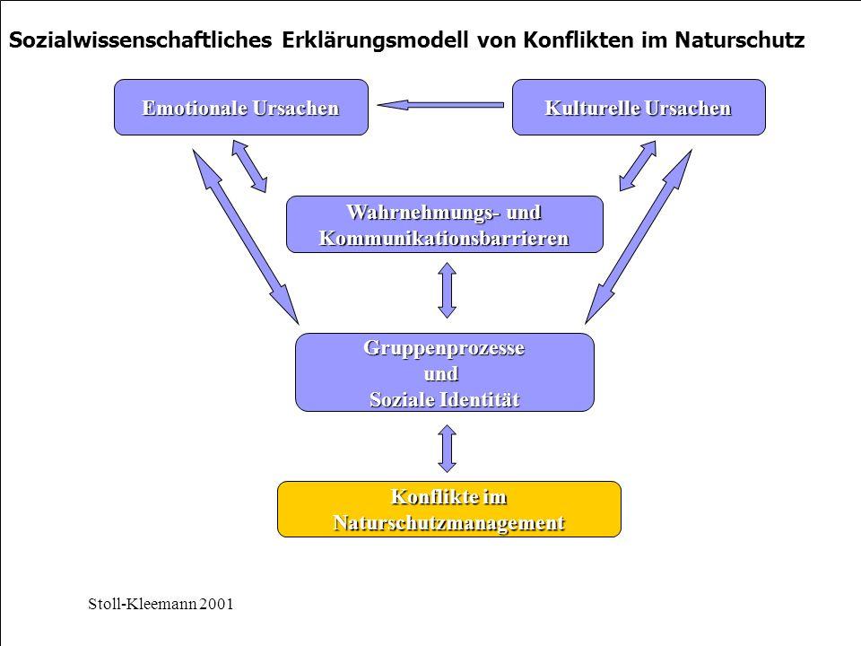 Kommunikationsbarrieren Naturschutzmanagement