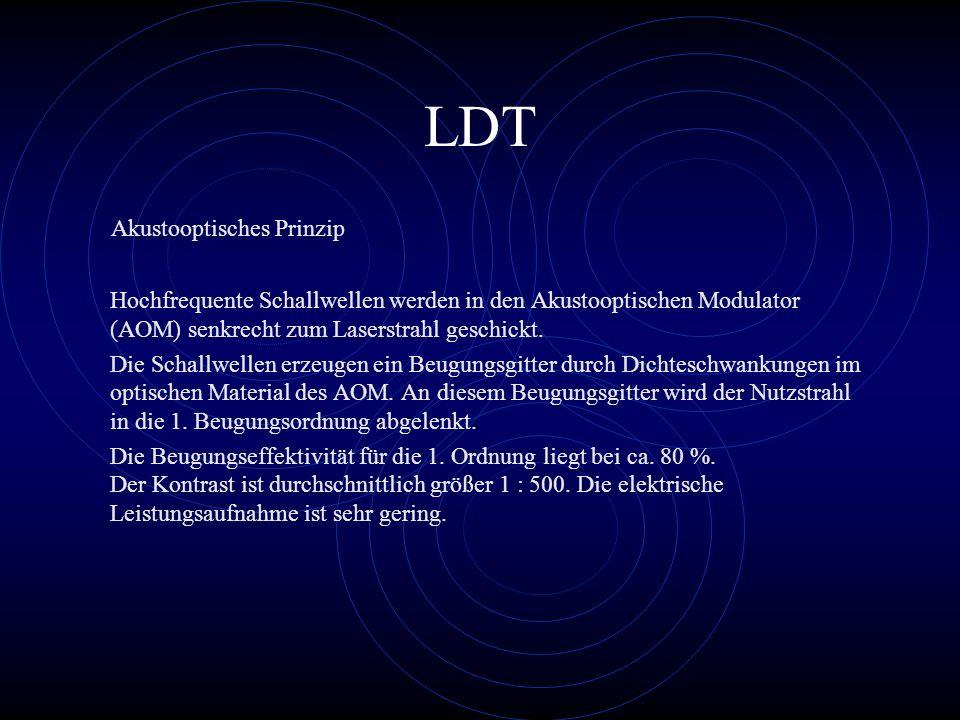 LDT Akustooptisches Prinzip