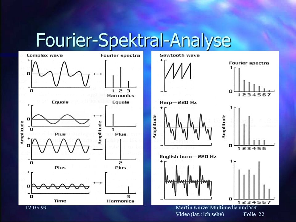 Fourier-Spektral-Analyse