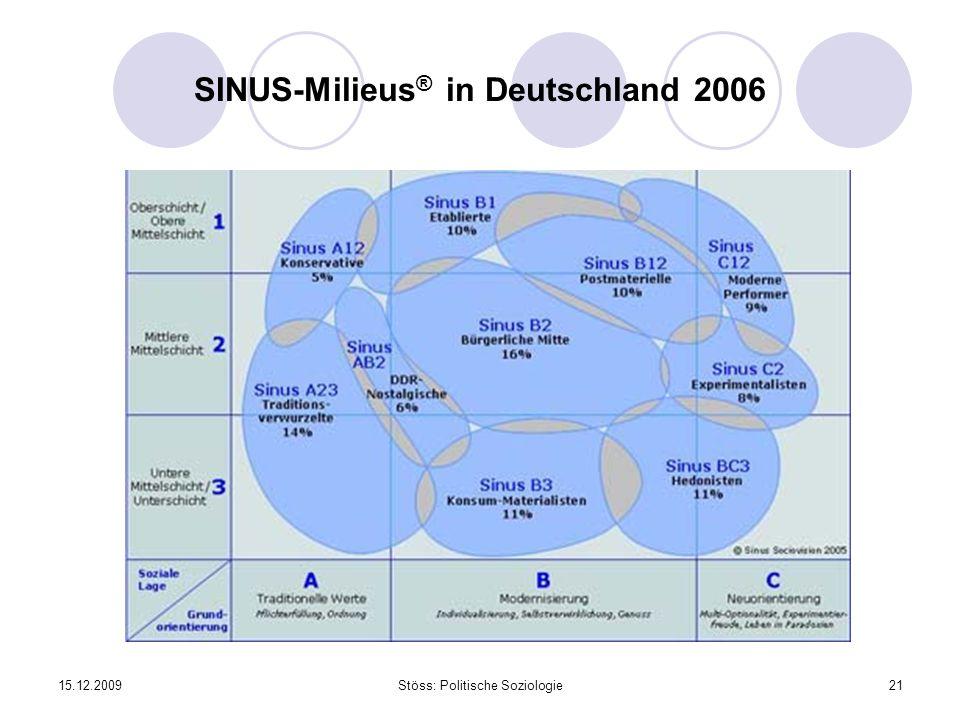 SINUS-Milieus® in Deutschland 2006