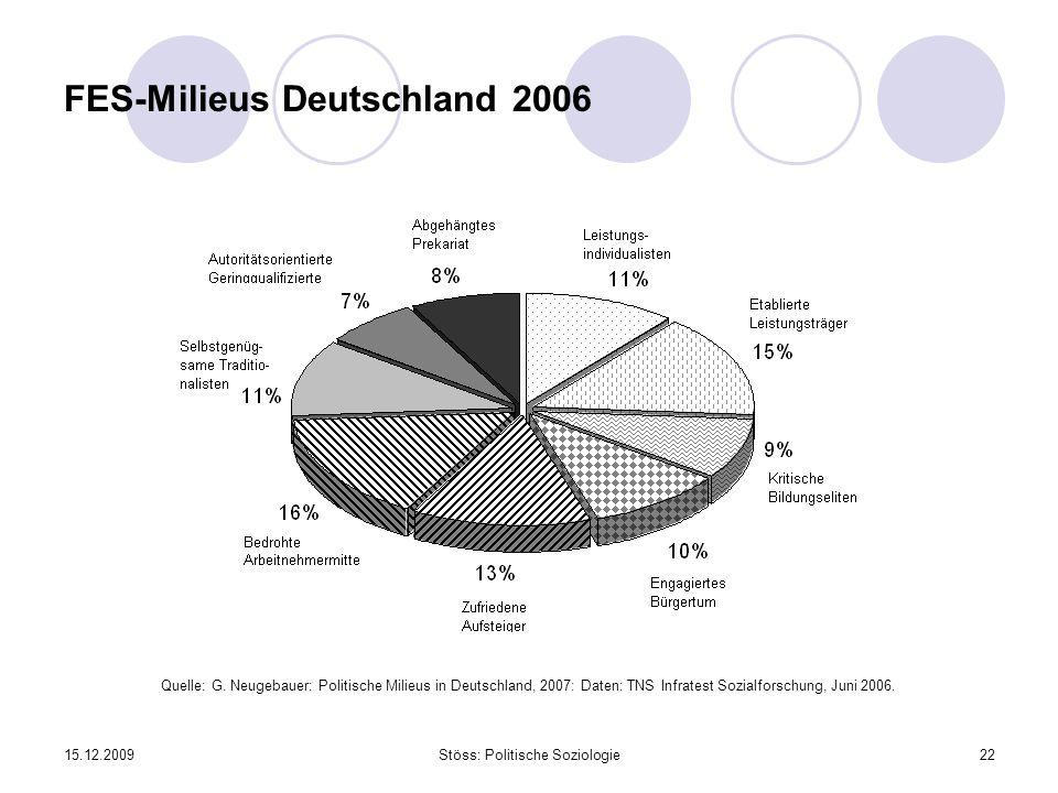 FES-Milieus Deutschland 2006