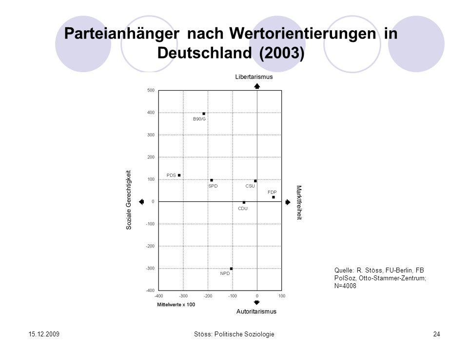 Parteianhänger nach Wertorientierungen in Deutschland (2003)