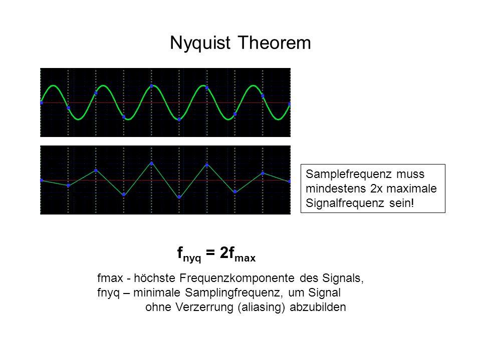 Nyquist Theorem fnyq = 2fmax