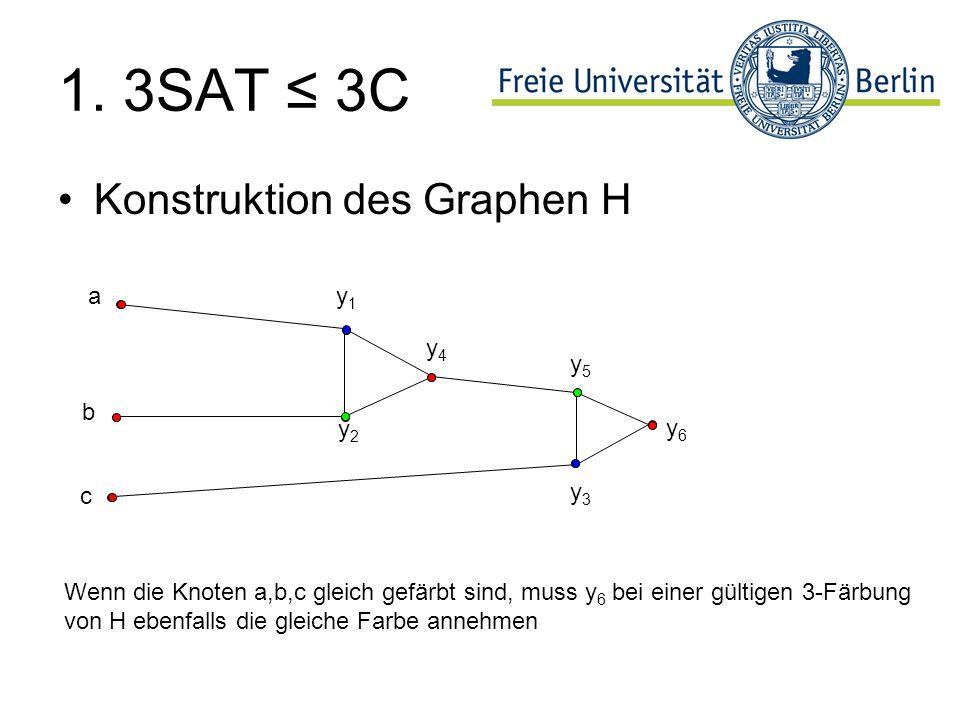 1. 3SAT ≤ 3C Konstruktion des Graphen H a y1 y4 y5 b y2 y6 c y3