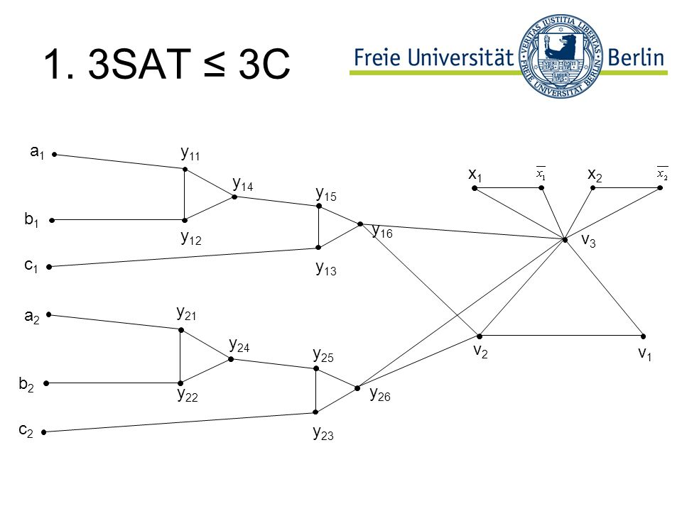 1. 3SAT ≤ 3C a1 y11 x1 x2 y14 y15 b1 y16 y12 v3 c1 y13 a2 y21 y24 y25