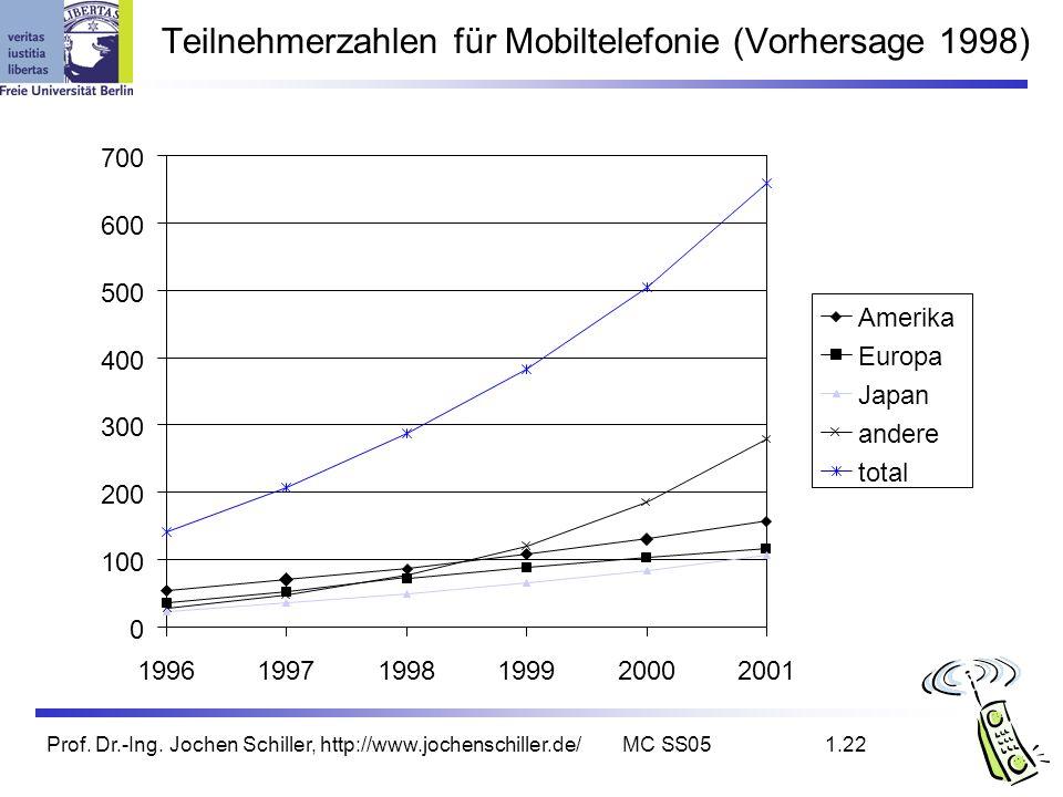 Teilnehmerzahlen für Mobiltelefonie (Vorhersage 1998)