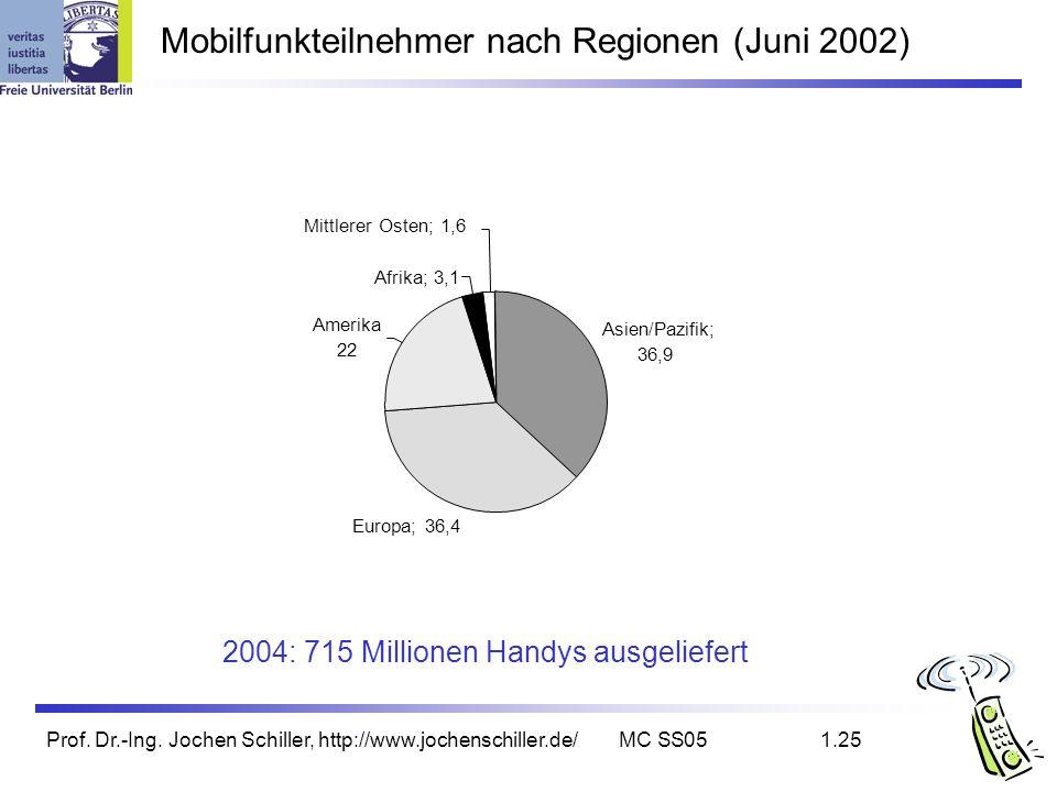 Mobilfunkteilnehmer nach Regionen (Juni 2002)