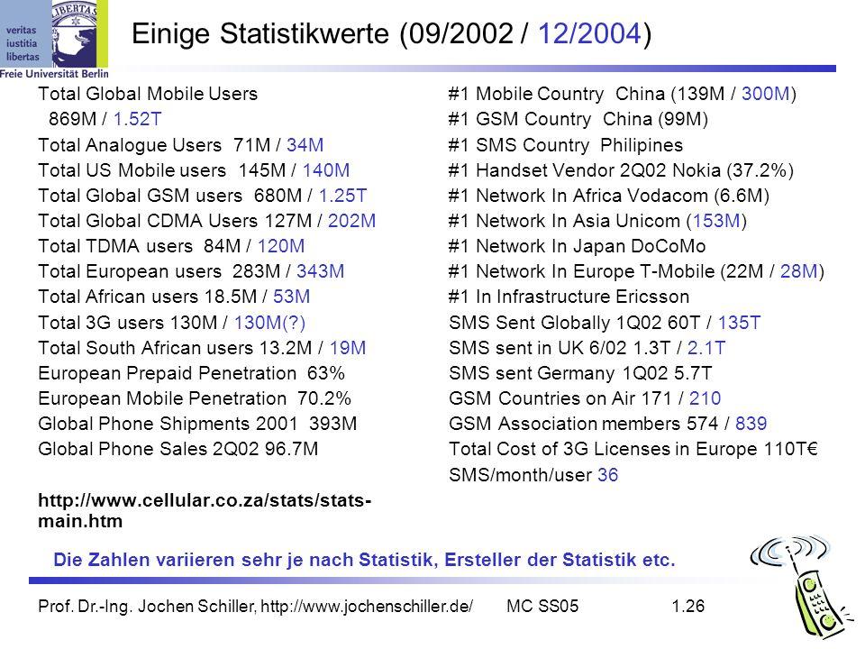 Einige Statistikwerte (09/2002 / 12/2004)