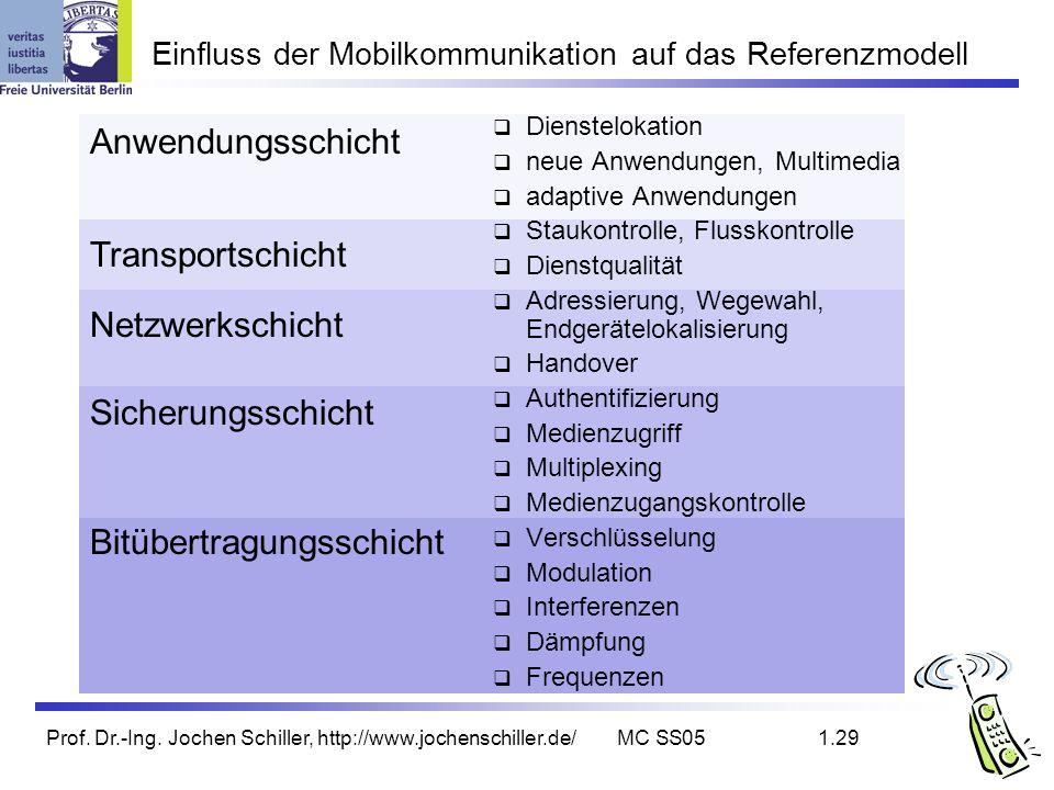 Einfluss der Mobilkommunikation auf das Referenzmodell