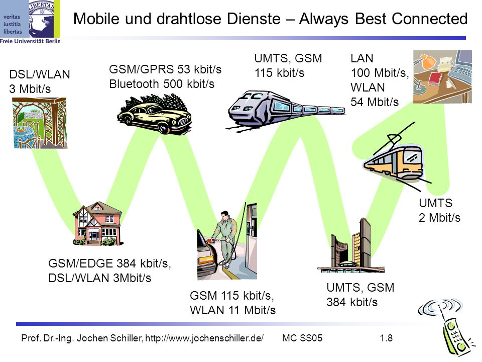 Mobile und drahtlose Dienste – Always Best Connected