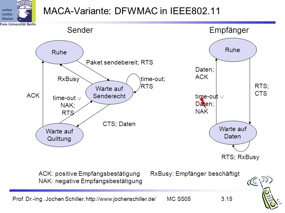 MACA-Variante: DFWMAC in IEEE802.11