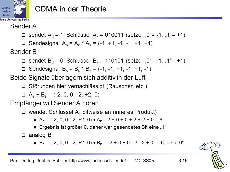 CDMA in der Theorie Sender A Sender B