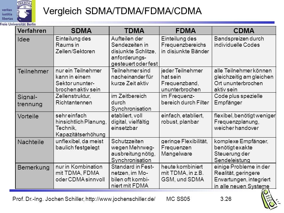 Vergleich SDMA/TDMA/FDMA/CDMA
