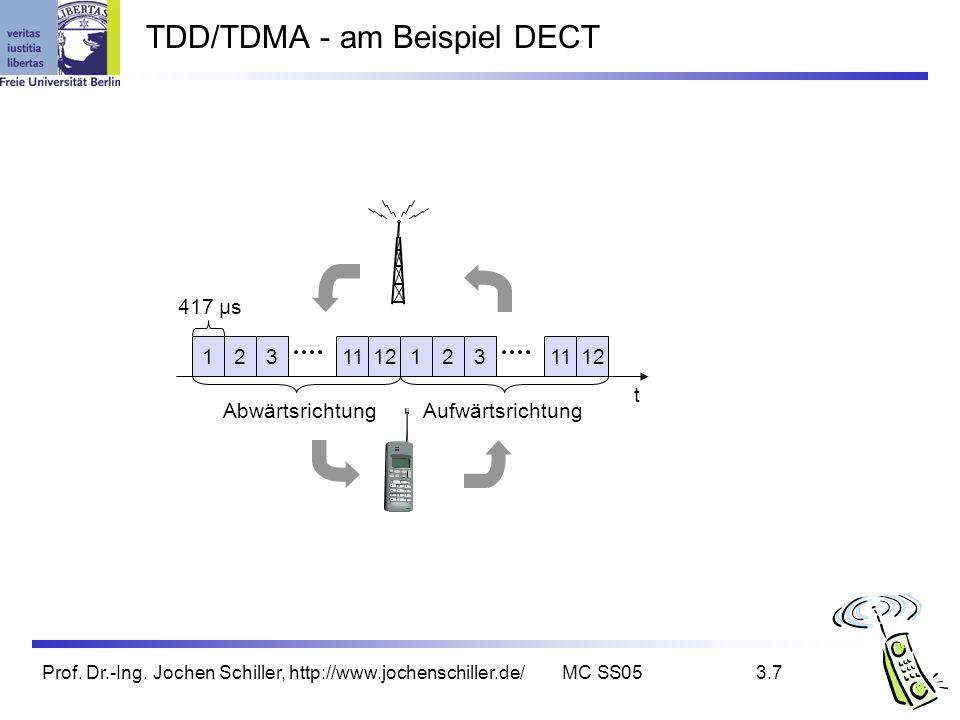 TDD/TDMA - am Beispiel DECT