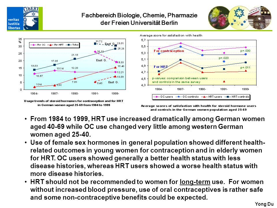 From 1984 to 1999, HRT use increased dramatically among German women aged 40-69 while OC use changed very little among western German women aged 25-40.