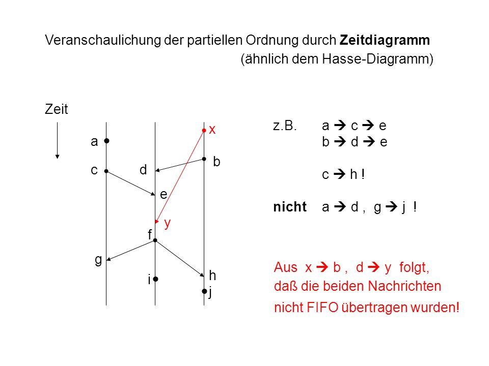 Veranschaulichung der partiellen Ordnung durch Zeitdiagramm