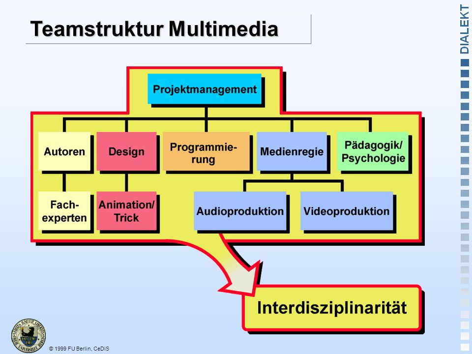 Teamstruktur Multimedia