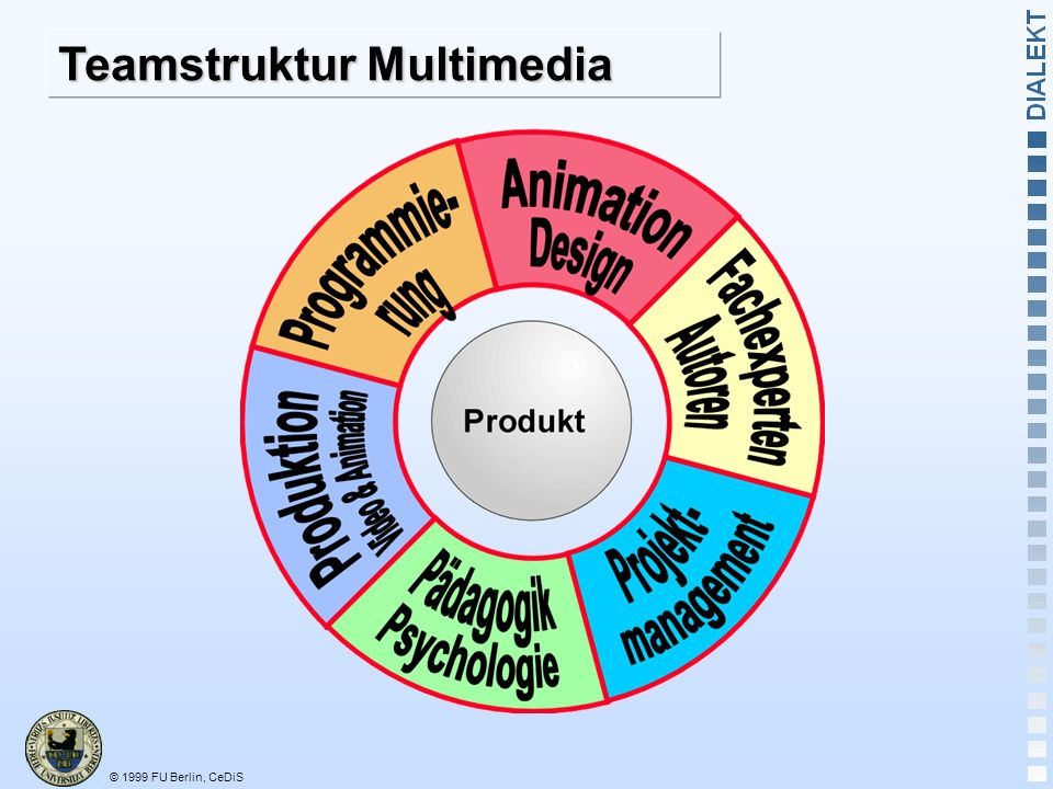 Teamstruktur Multimedia