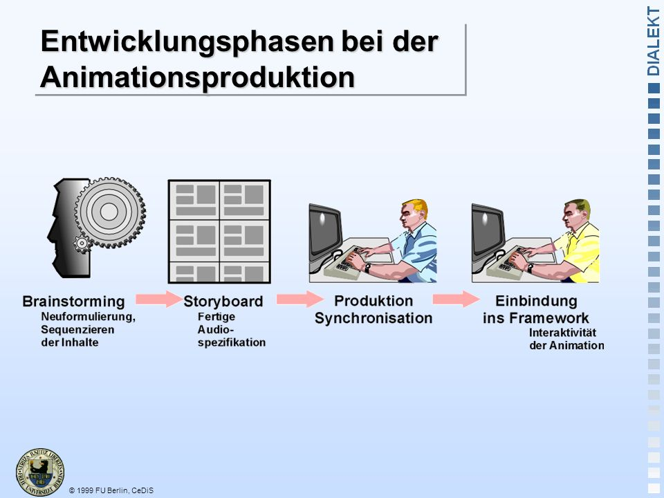 Entwicklungsphasen bei der Animationsproduktion
