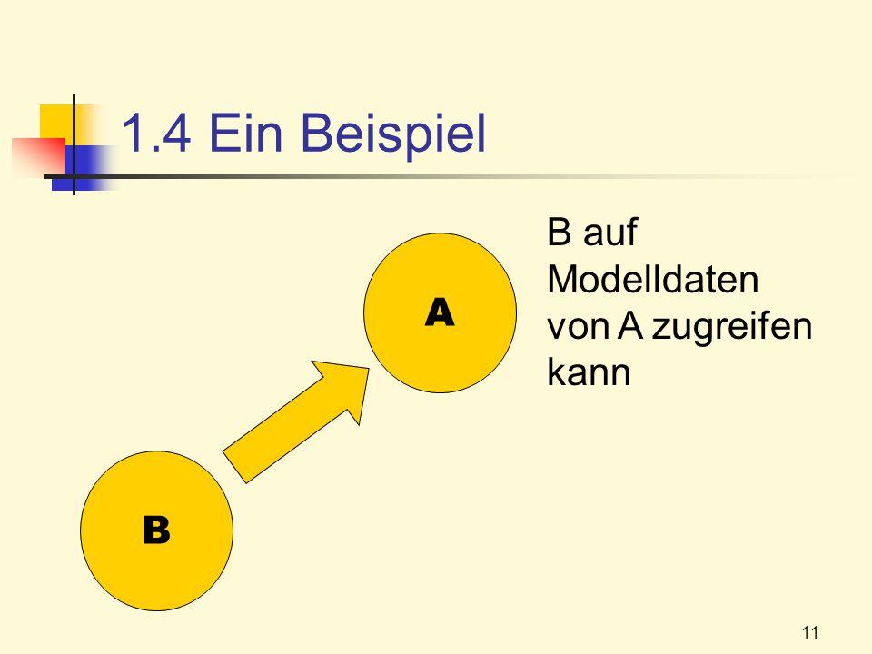 1.4 Ein Beispiel B auf Modelldaten von A zugreifen kann A B