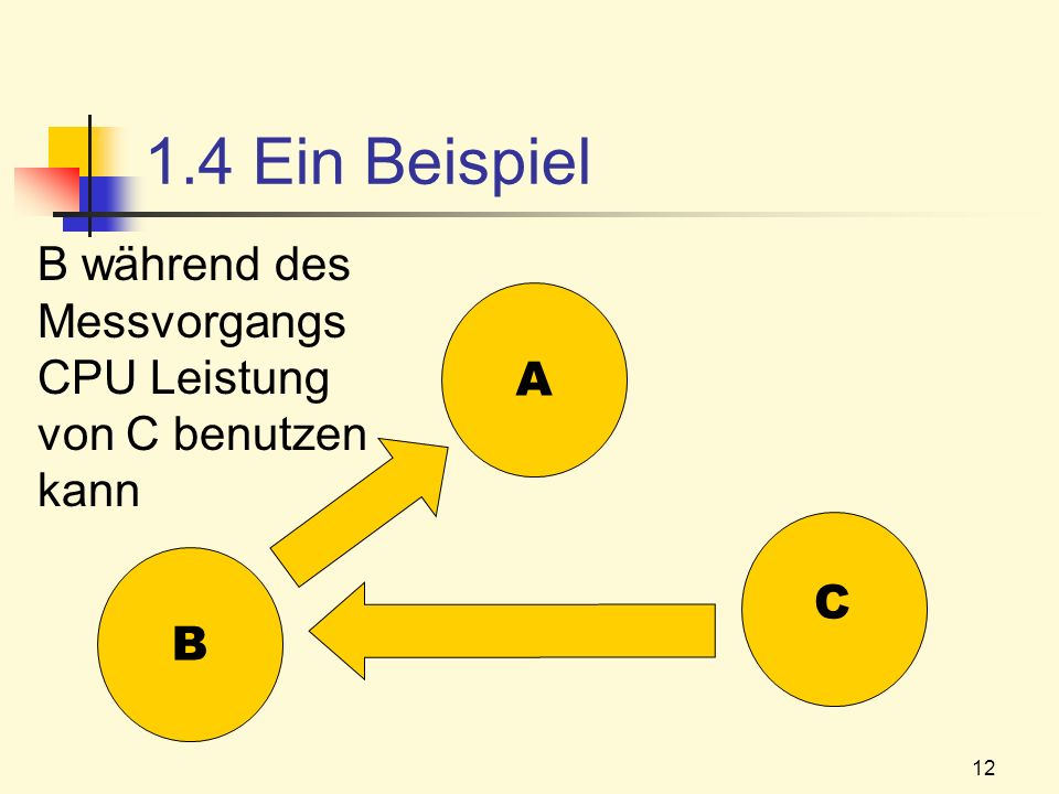 1.4 Ein Beispiel B während des Messvorgangs CPU Leistung von C benutzen kann A B C