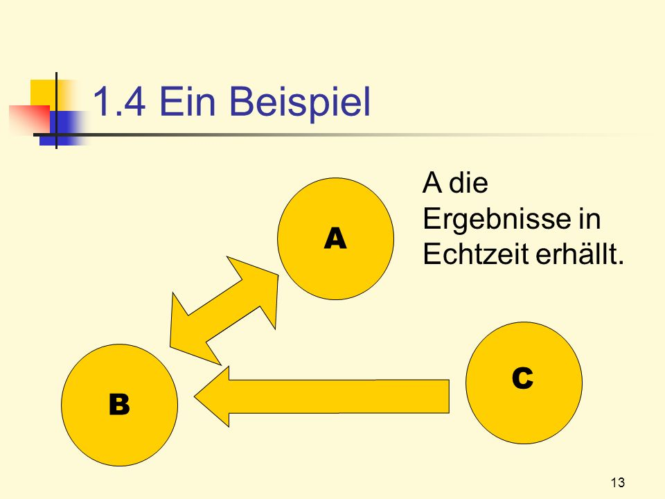 1.4 Ein Beispiel A die Ergebnisse in Echtzeit erhällt. A B C