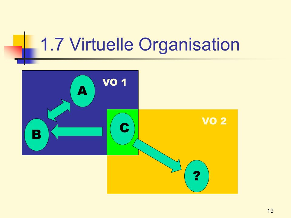 1.7 Virtuelle Organisation