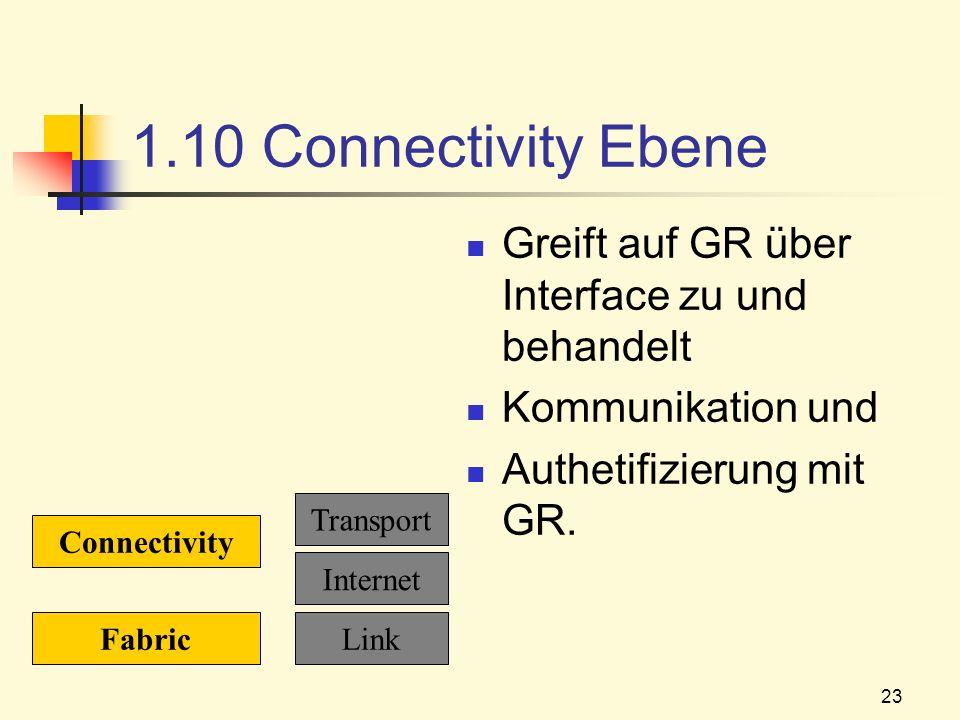1.10 Connectivity Ebene Greift auf GR über Interface zu und behandelt