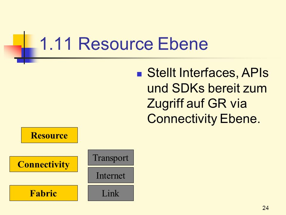 1.11 Resource Ebene Stellt Interfaces, APIs und SDKs bereit zum Zugriff auf GR via Connectivity Ebene.
