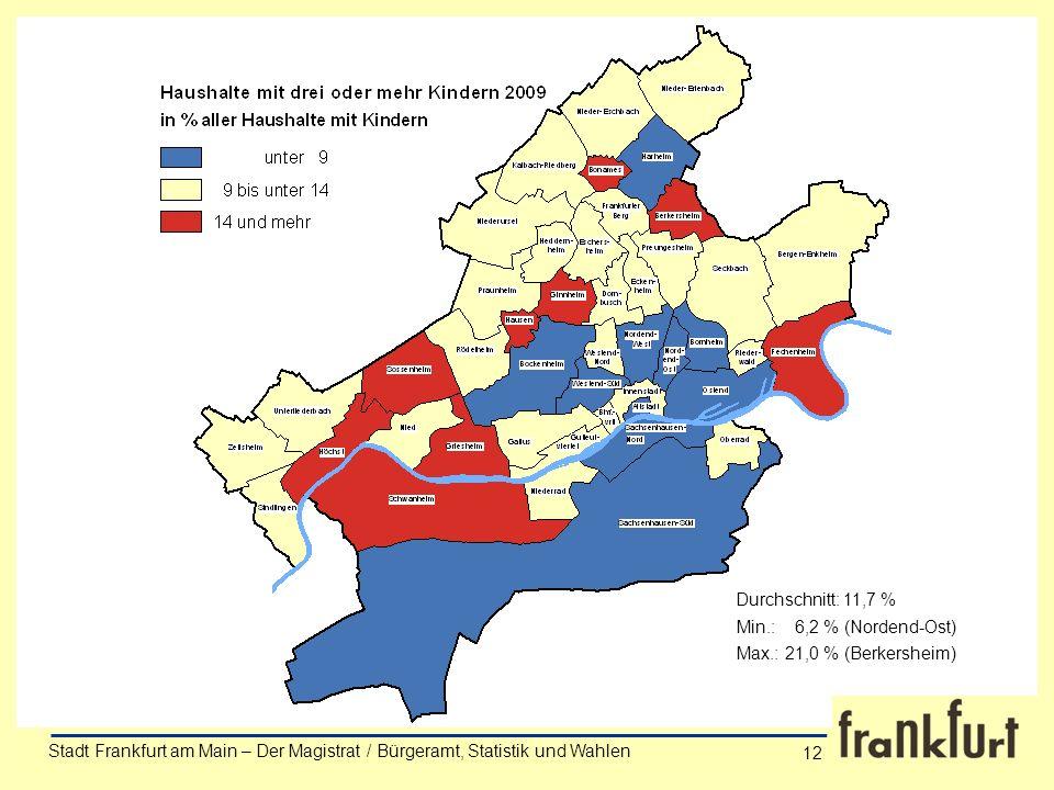 Min.: 6,2 % (Nordend-Ost) Max.: 21,0 % (Berkersheim) Durchschnitt: 11,7 %