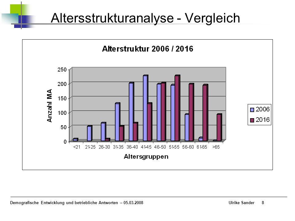 Altersstrukturanalyse - Vergleich