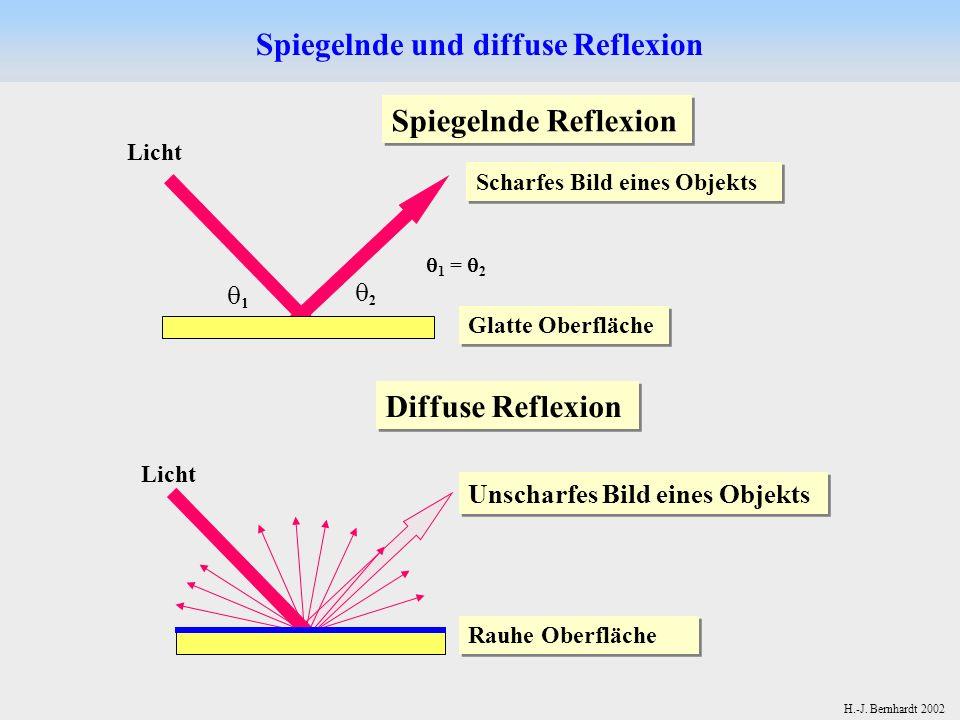 Spiegelnde und diffuse Reflexion