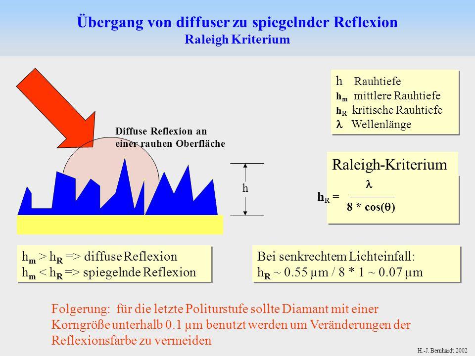 Übergang von diffuser zu spiegelnder Reflexion