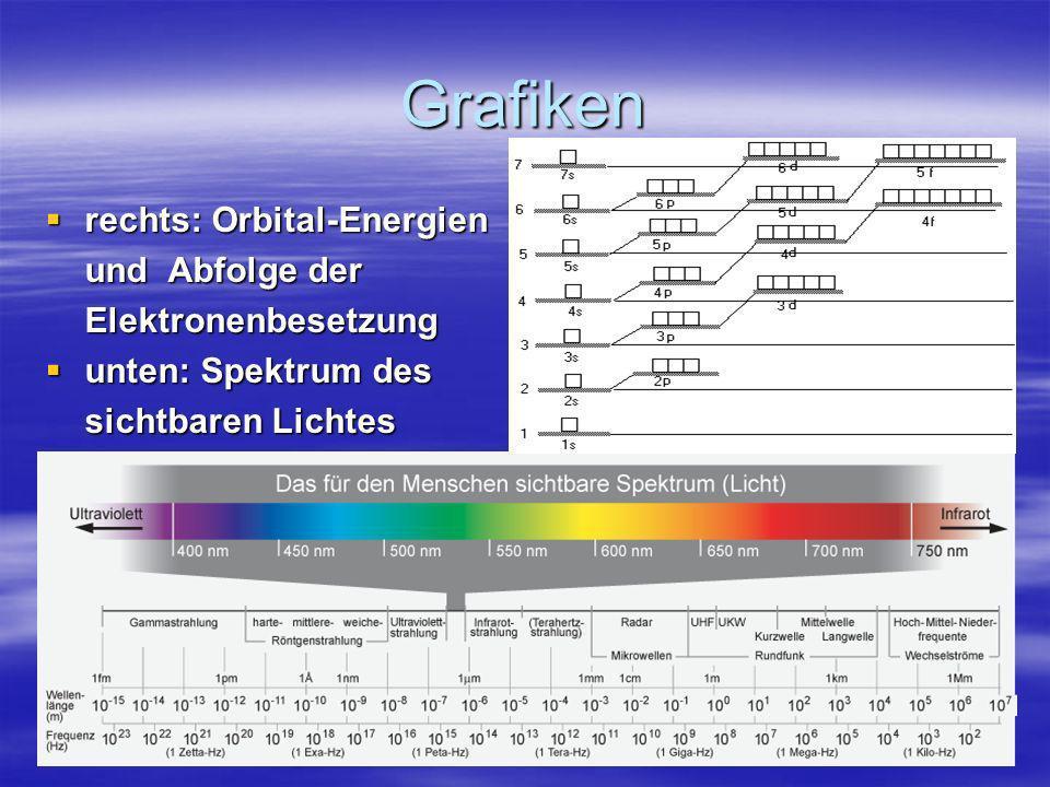 Grafiken rechts: Orbital-Energien und Abfolge der Elektronenbesetzung